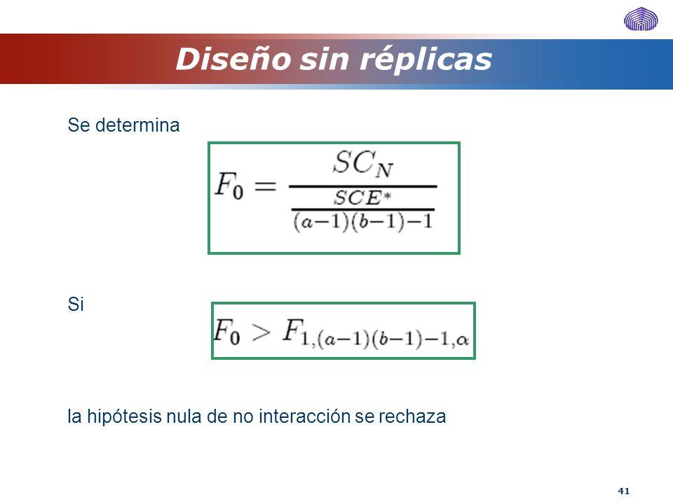 41 Se determina Si la hipótesis nula de no interacción se rechaza Diseño sin réplicas