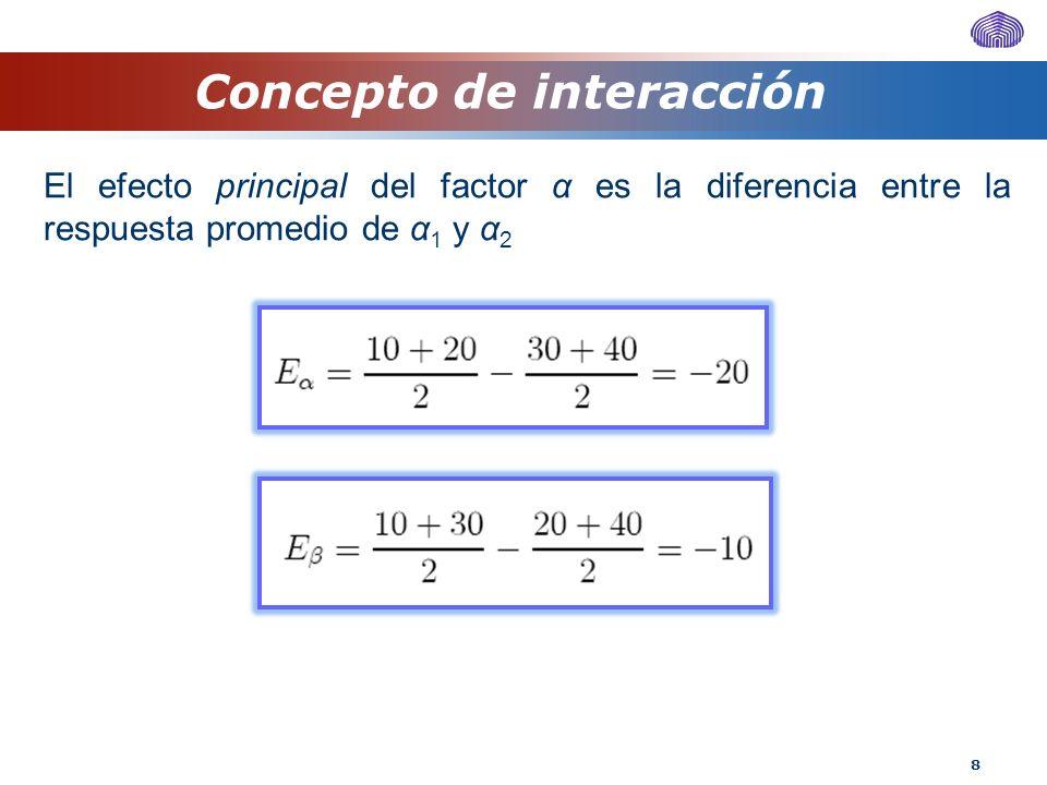 39 Diseño sin réplicas Se observa que al suponer interacción nula, el efecto de la interacción y el error experimental se juntan.