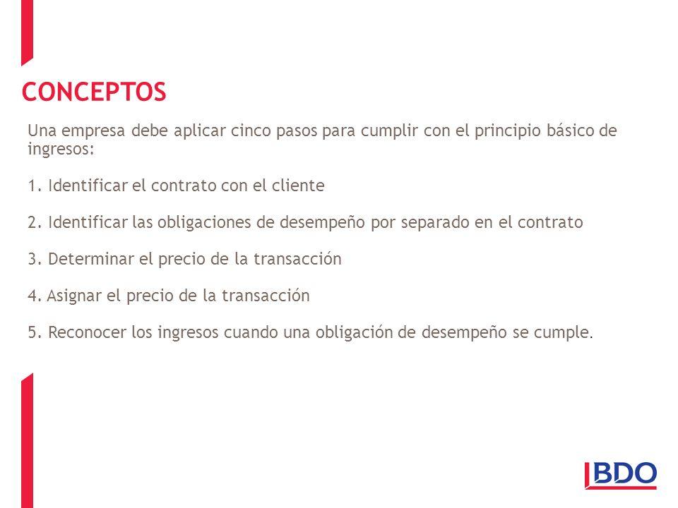 CONCEPTOS Una empresa debe aplicar cinco pasos para cumplir con el principio básico de ingresos: 1. Identificar el contrato con el cliente 2. Identifi