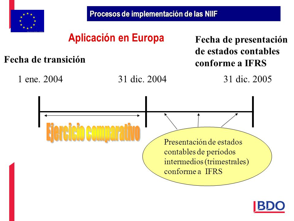 1 ene. 200431 dic. 200431 dic. 2005 Presentación de estados contables de períodos intermedios (trimestrales) conforme a IFRS Fecha de transición Fecha