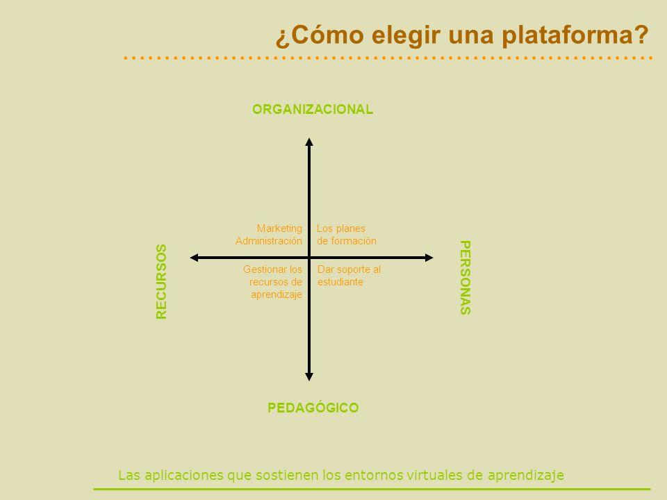 Las aplicaciones que sostienen los entornos virtuales de aprendizaje ¿Cómo elegir una plataforma? ORGANIZACIONAL PEDAGÓGICO RECURSOS PERSONAS Marketin
