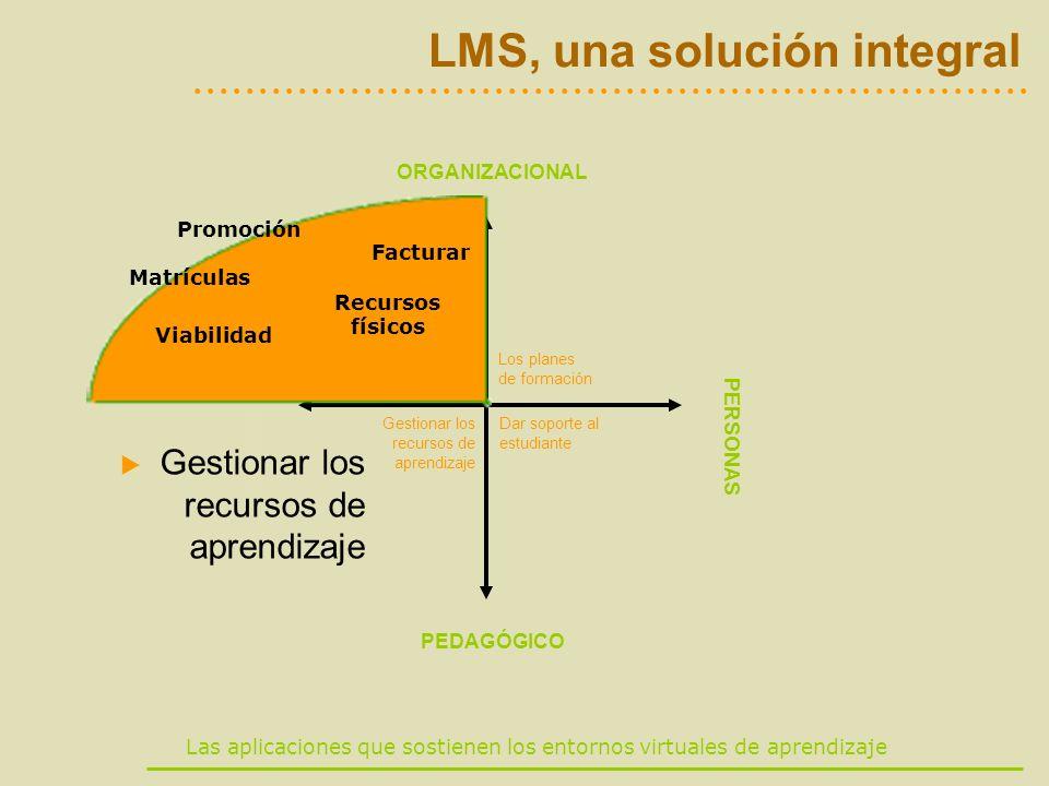 Las aplicaciones que sostienen los entornos virtuales de aprendizaje LMS, una solución integral ORGANIZACIONAL PEDAGÓGICO RECURSOS PERSONAS Marketing