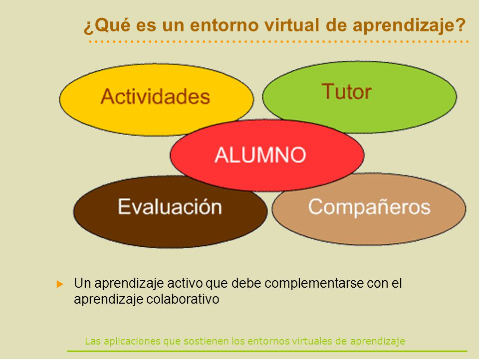 Las aplicaciones que sostienen los entornos virtuales de aprendizaje ¿Qué es un entorno virtual de aprendizaje? Un aprendizaje activo que debe complem