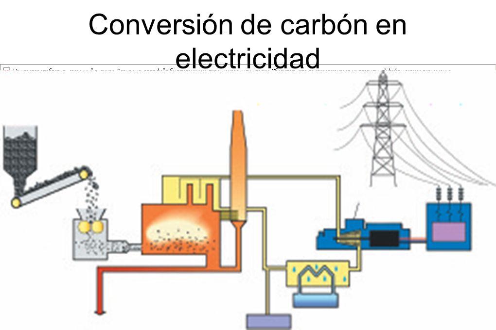 Conversión de carbón en electricidad