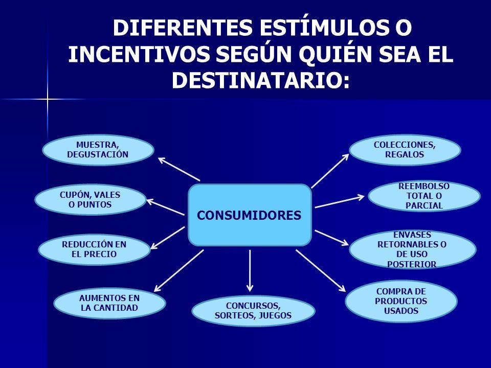 CONSUMIDORES MUESTRA, DEGUSTACIÓN CUPÓN, VALES O PUNTOS REDUCCIÓN EN EL PRECIO AUMENTOS EN LA CANTIDAD CONCURSOS, SORTEOS, JUEGOS COLECCIONES, REGALOS REEMBOLSO TOTAL O PARCIAL ENVASES RETORNABLES O DE USO POSTERIOR COMPRA DE PRODUCTOS USADOS DIFERENTES ESTÍMULOS O INCENTIVOS SEGÚN QUIÉN SEA EL DESTINATARIO: