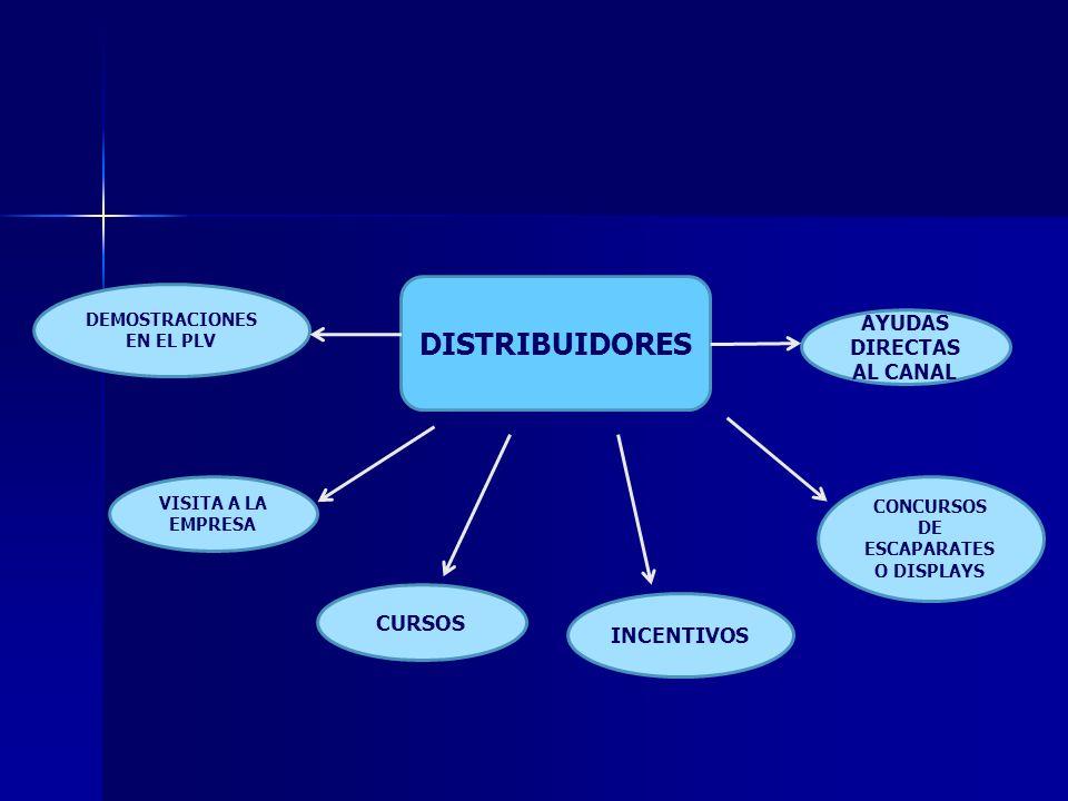 DISTRIBUIDORES DEMOSTRACIONES EN EL PLV VISITA A LA EMPRESA CURSOS INCENTIVOS CONCURSOS DE ESCAPARATES O DISPLAYS AYUDAS DIRECTAS AL CANAL