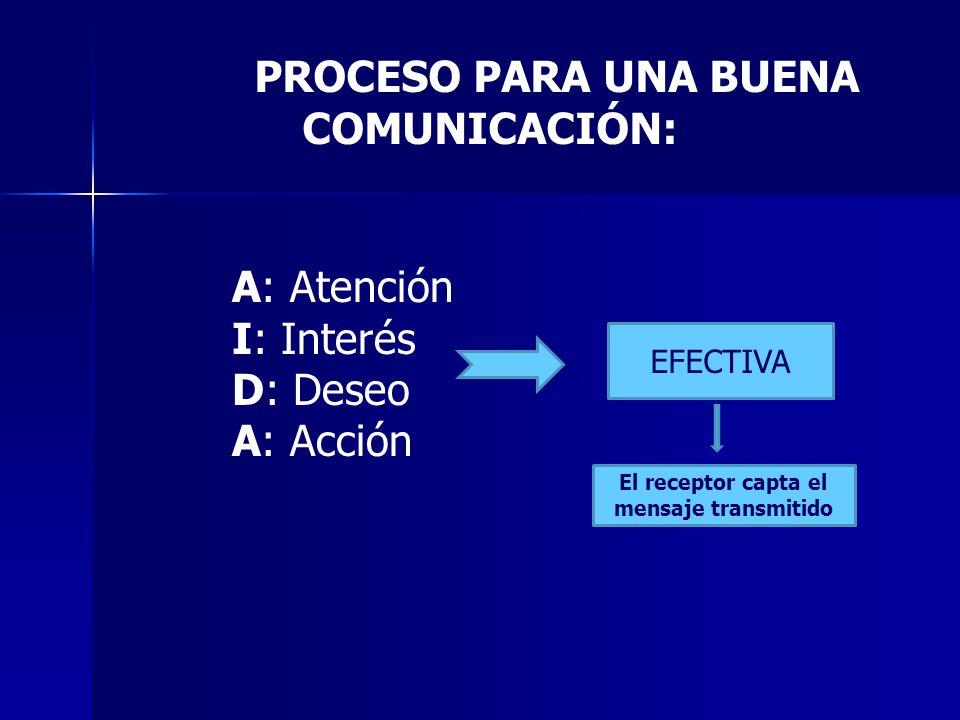 A: Atención I: Interés D: Deseo A: Acción EFECTIVA El receptor capta el mensaje transmitido PROCESO PARA UNA BUENA COMUNICACIÓN:
