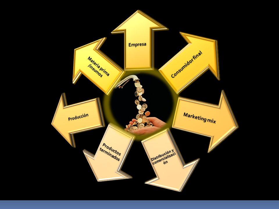 Materia prima y otros materiales que se utilizaran por producto, en cada etapa del proceso productivo, señalando: características, calidad, durabilidad.