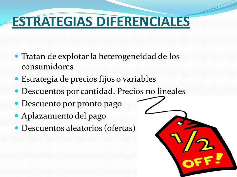 ESTRATEGIAS DIFERENCIALES Tratan de explotar la heterogeneidad de los consumidores Estrategia de precios fijos o variables Descuentos por cantidad. Pr