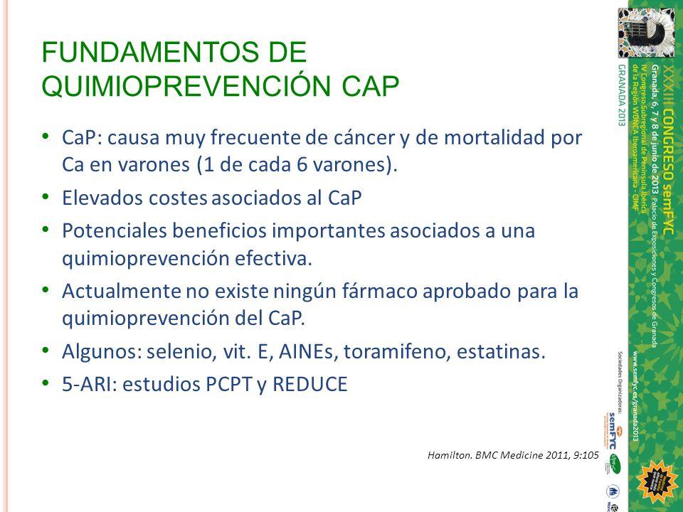 FUNDAMENTOS DE QUIMIOPREVENCIÓN CAP CaP: causa muy frecuente de cáncer y de mortalidad por Ca en varones (1 de cada 6 varones). Elevados costes asocia