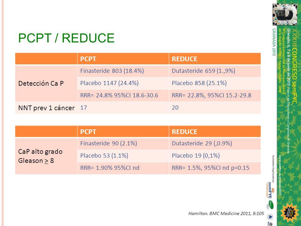 PCPT / REDUCE PCPTREDUCE Detección Ca P Finasteride 803 (18.4%)Dutasteride 659 (1.,9%) Placebo 1147 (24.4%)Placebo 858 (25.1%) RRR= 24.8% 95%CI 18.6-3