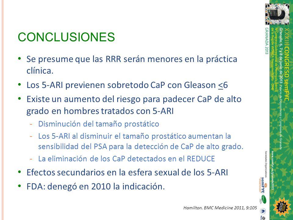 CONCLUSIONES Se presume que las RRR serán menores en la práctica clínica. Los 5-ARI previenen sobretodo CaP con Gleason <6 Existe un aumento del riesg