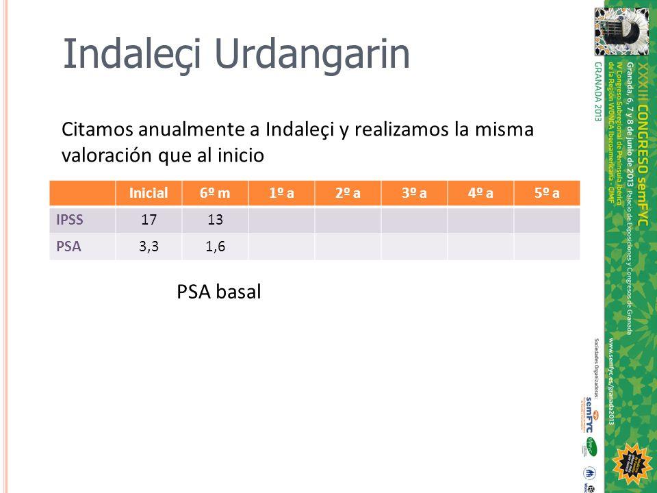 Inicial6º m1º a2º a3º a4º a5º a IPSS1713 PSA3,31,6 Citamos anualmente a Indaleçi y realizamos la misma valoración que al inicio PSA basal Indaleçi Urd