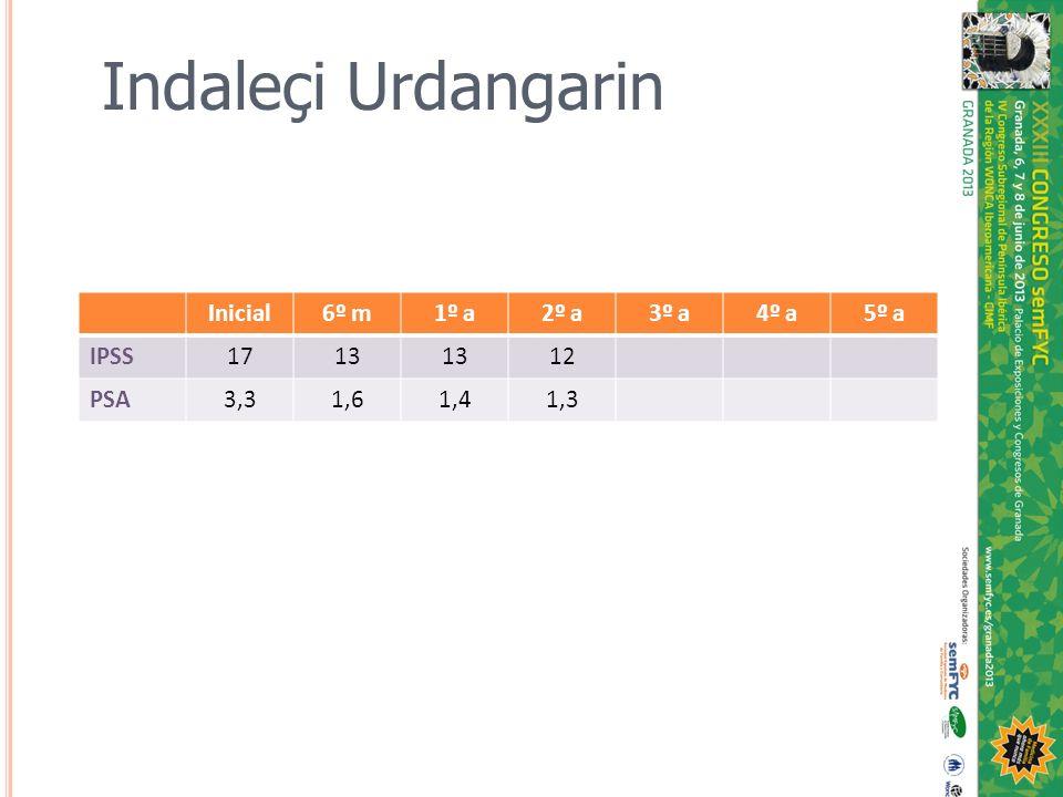 Inicial6º m1º a2º a3º a4º a5º a IPSS1713 12 PSA3,31,61,41,3 Indaleçi Urdangarin