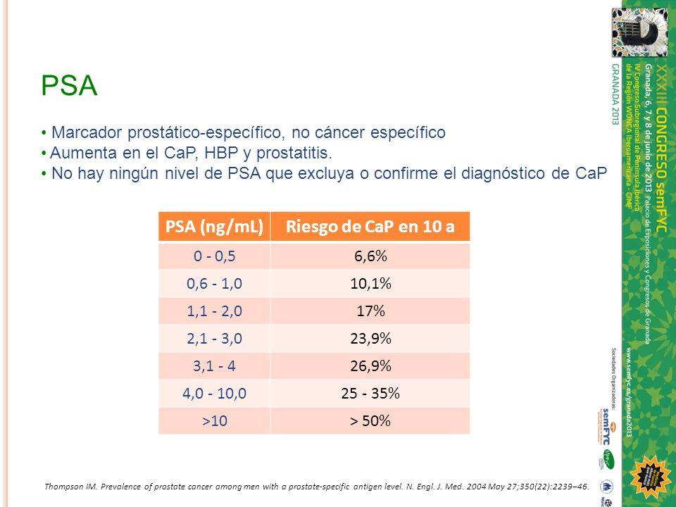 PSA PSA (ng/mL)Riesgo de CaP en 10 a 0 - 0,56,6% 0,6 - 1,010,1% 1,1 - 2,017% 2,1 - 3,023,9% 3,1 - 426,9% 4,0 - 10,025 - 35% >10> 50% Marcador prostáti