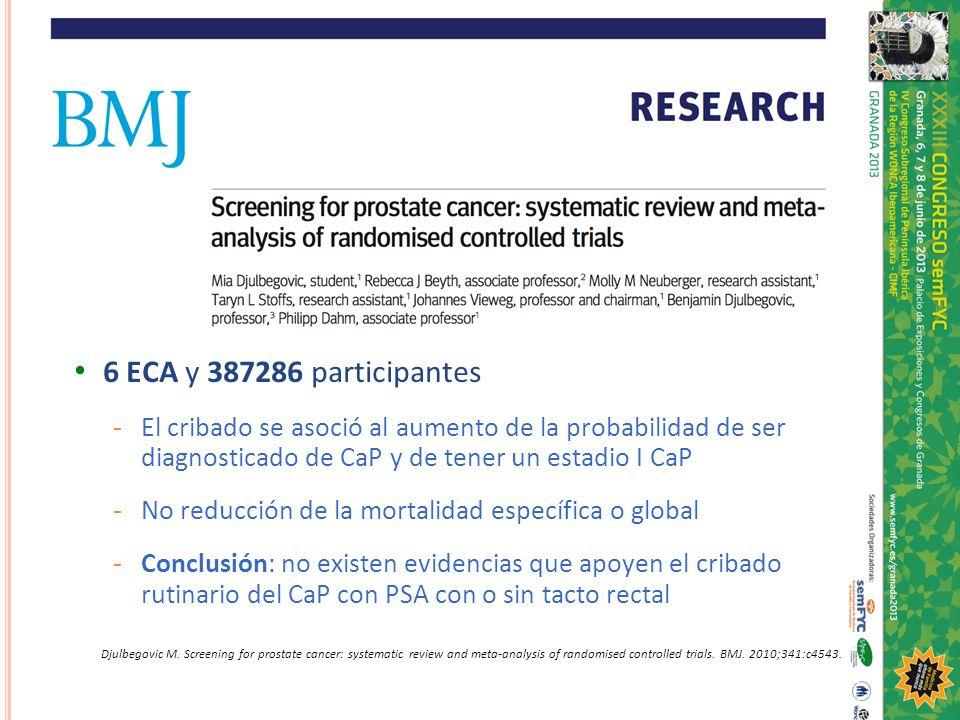 6 ECA y 387286 participantes - El cribado se asoció al aumento de la probabilidad de ser diagnosticado de CaP y de tener un estadio I CaP - No reducci