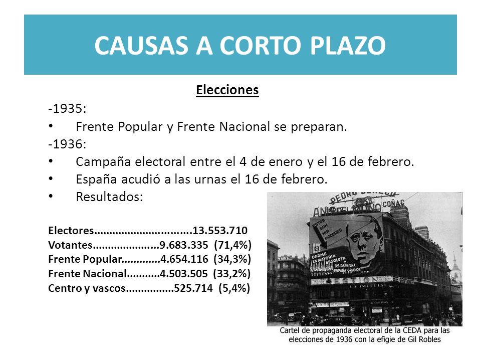 CAUSAS A CORTO PLAZO -1935: Frente Popular y Frente Nacional se preparan. -1936: Campaña electoral entre el 4 de enero y el 16 de febrero. España acud