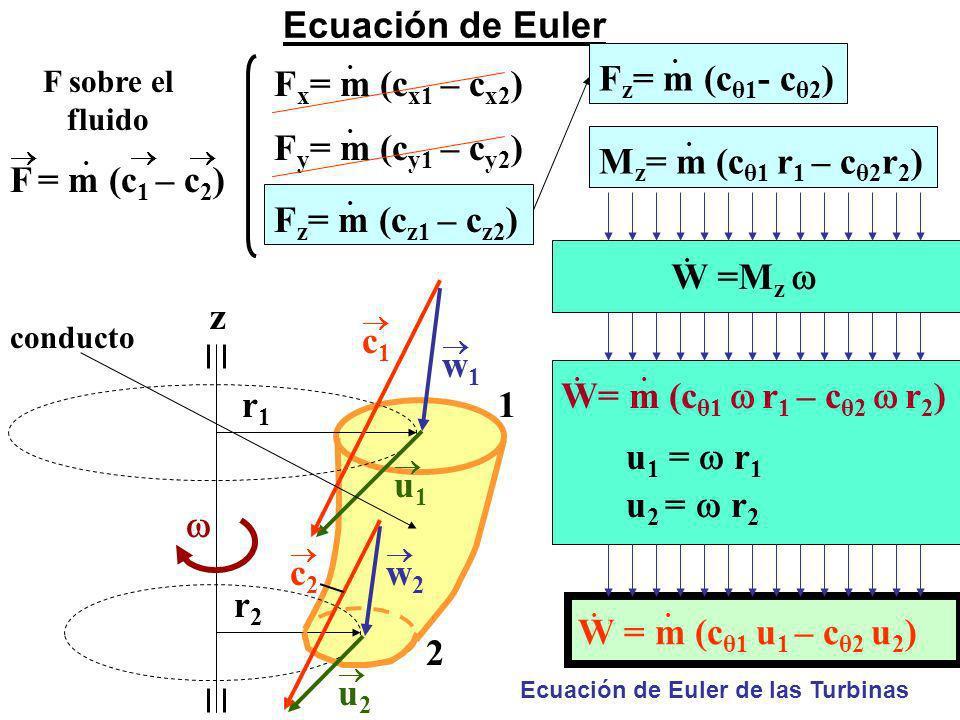 Ecuación de Euler. F = m (c 1 – c 2 ) 1 2 r1r1 r2r2 c 2 w 2 w 1 u 2 u 1 conducto c 1 z. F z = m (c z1 – c z2 ). F x = m (c x1 – c x2 ). F y = m (c y1