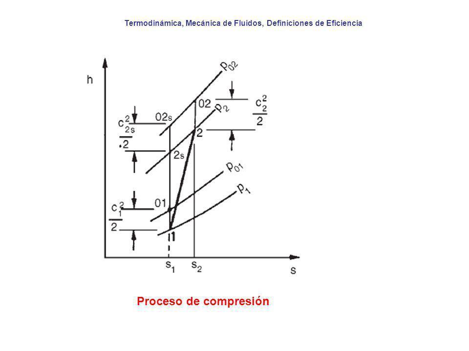 Termodinámica, Mecánica de Fluidos, Definiciones de Eficiencia Proceso de compresión