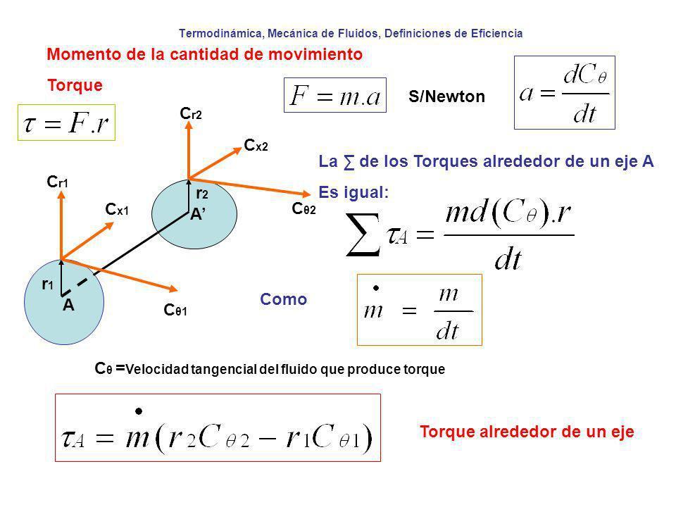 Termodinámica, Mecánica de Fluidos, Definiciones de Eficiencia Momento de la cantidad de movimiento Torque La de los Torques alrededor de un eje A Es