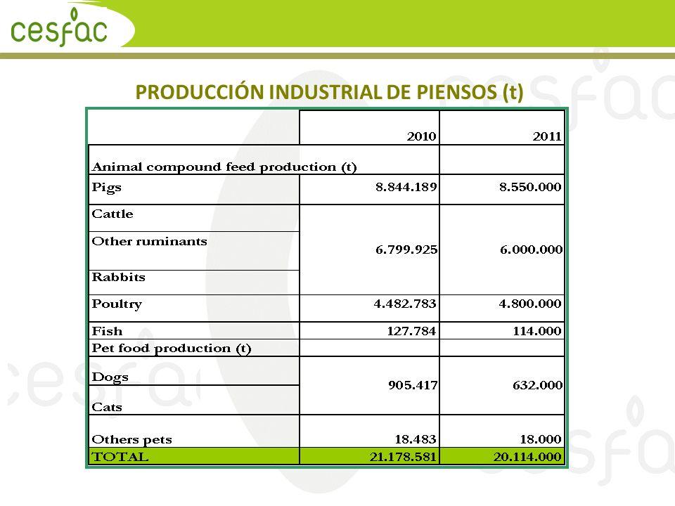 PRODUCCIÓN INDUSTRIAL DE PIENSOS (t)