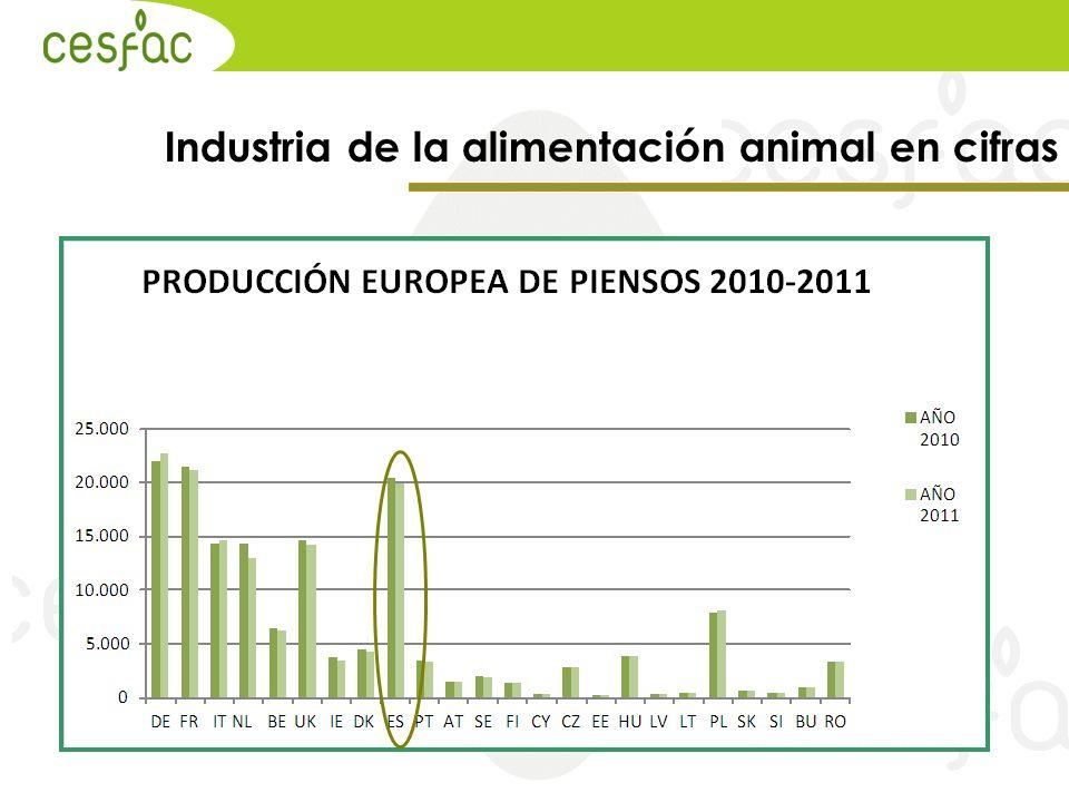 Industria de la alimentación animal en cifras