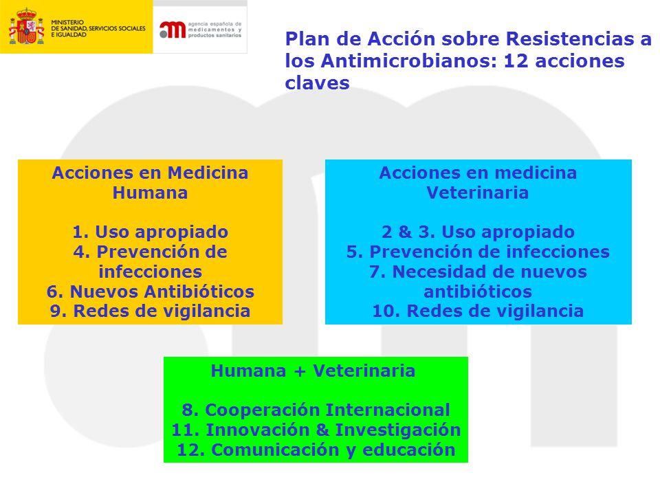 Proyecto ESVAC España Red de Vigilancia Veterinaria de Resistencias a Antimicrobianos (VAV) Actividades España Grupo de trabajo para el desarrollo del Plan Nacional de contención del desarrollo y propagación de resistencias a los antimicrobianos