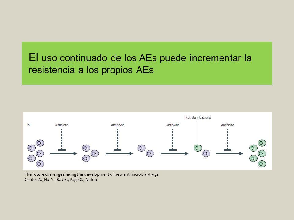 The future challenges facing the development of new antimicrobial drugs Coates A., Hu Y., Bax R., Page C., Nature El uso continuado de los AEs puede i