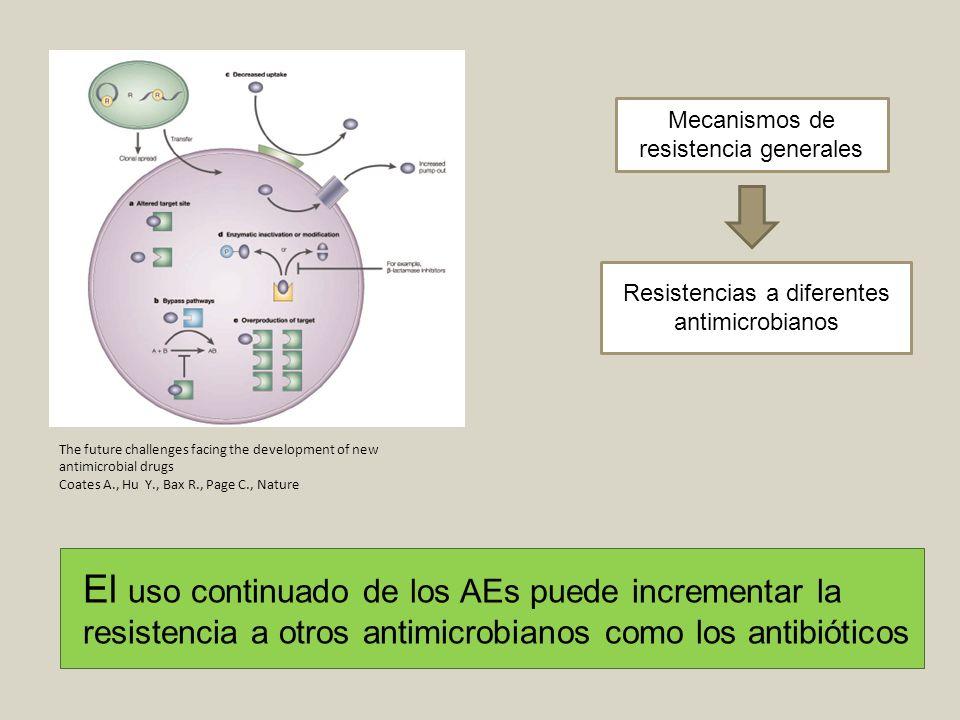 Mecanismos de resistencia generales Resistencias a diferentes antimicrobianos The future challenges facing the development of new antimicrobial drugs
