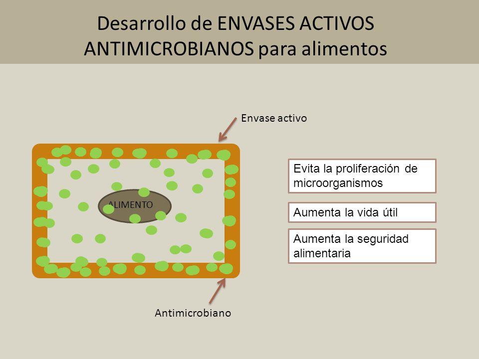ALIMENTO Envase activo Antimicrobiano Evita la proliferación de microorganismos Aumenta la vida útil Aumenta la seguridad alimentaria Desarrollo de EN