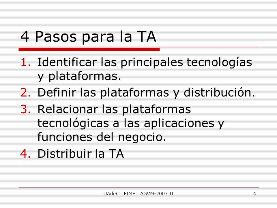 UAdeC FIME AGVM-2007 II4 4 Pasos para la TA 1.Identificar las principales tecnologías y plataformas. 2.Definir las plataformas y distribución. 3.Relac