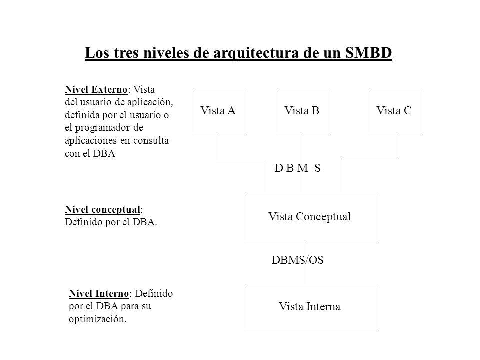 Los tres niveles de arquitectura de un SMBD Vista Interna Vista Conceptual Vista AVista BVista C D B M S Nivel Externo: Vista del usuario de aplicació