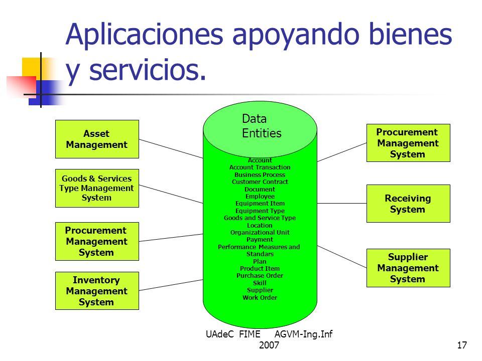 UAdeC FIME AGVM-Ing.Inf 200717 Aplicaciones apoyando bienes y servicios. Account Account Transaction Business Process Customer Contract Document Emplo