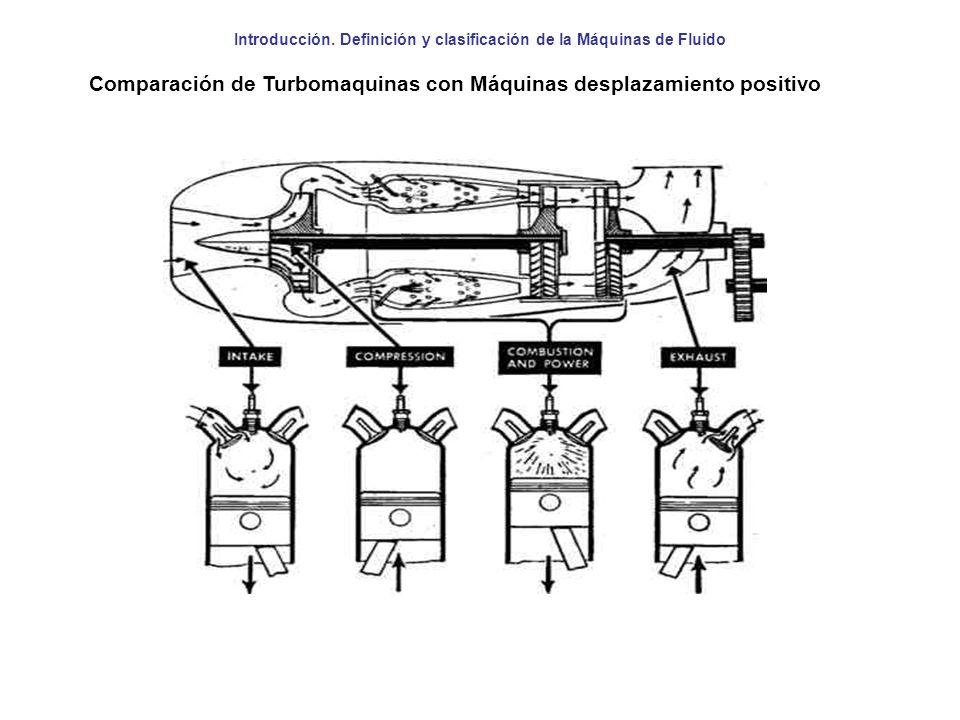 Introducción. Definición y clasificación de la Máquinas de Fluido Comparación de Turbomaquinas con Máquinas desplazamiento positivo