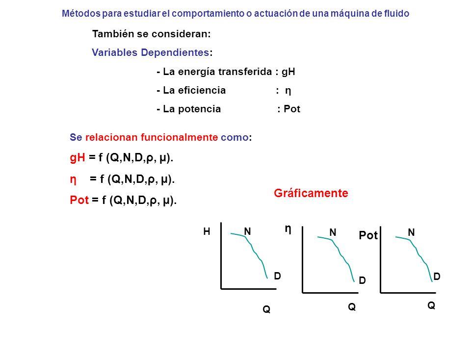 Métodos para estudiar el comportamiento o actuación de una máquina de fluido También se consideran: Variables Dependientes: - La energía transferida :