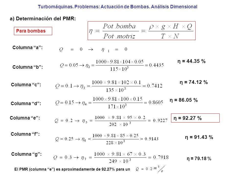 Turbomáquinas. Problemas: Actuación de Bombas. Análisis Dimensional a) Determinación del PMR: Para bombas Columna a: Columna b: η = 44.35 % Columna c: