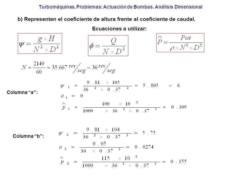Turbomáquinas. Problemas: Actuación de Bombas. Análisis Dimensional b) Representen el coeficiente de altura frente al coeficiente de caudal. Ecuacione