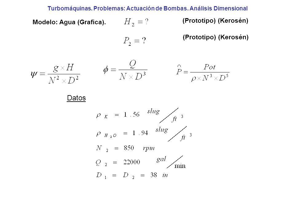 Turbomáquinas. Problemas: Actuación de Bombas. Análisis Dimensional Modelo: Agua (Grafica). (Prototipo) (Kerosén) Datos