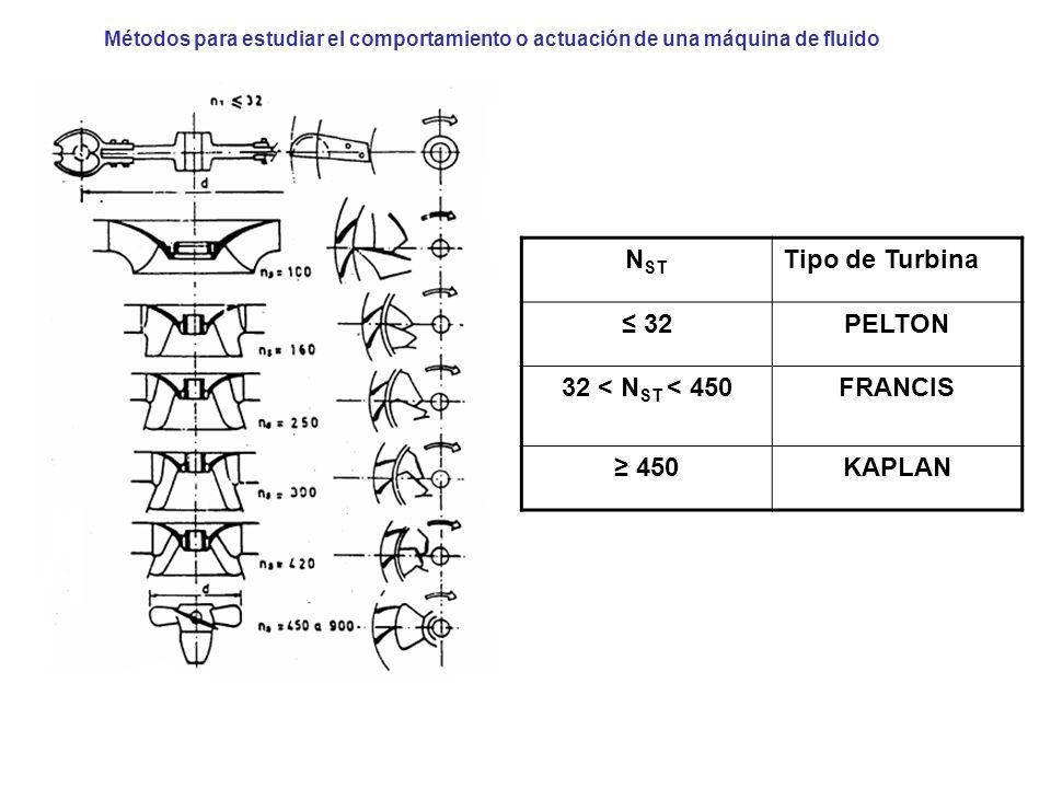 N ST Tipo de Turbina 32PELTON 32 < N ST < 450FRANCIS 450KAPLAN