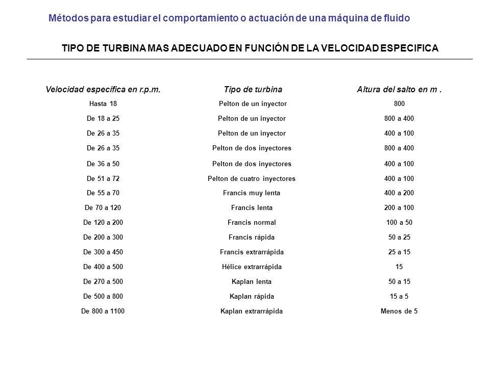 TIPO DE TURBINA MAS ADECUADO EN FUNCIÓN DE LA VELOCIDAD ESPECIFICA Velocidad específica en r.p.m. Tipo de turbinaAltura del salto en m. Hasta 18 Pelto