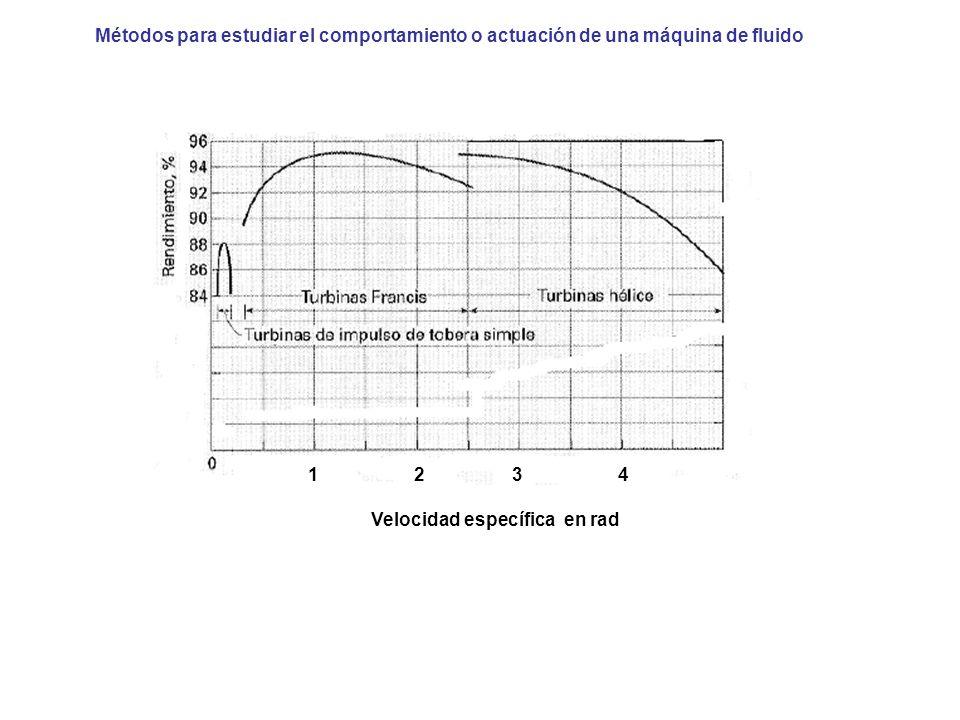 Métodos para estudiar el comportamiento o actuación de una máquina de fluido 1234 Velocidad específica en rad