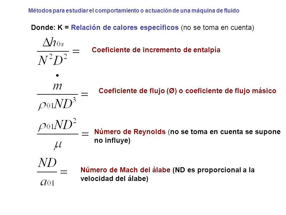 Métodos para estudiar el comportamiento o actuación de una máquina de fluido Donde: K = Relación de calores específicos (no se toma en cuenta) Coefici