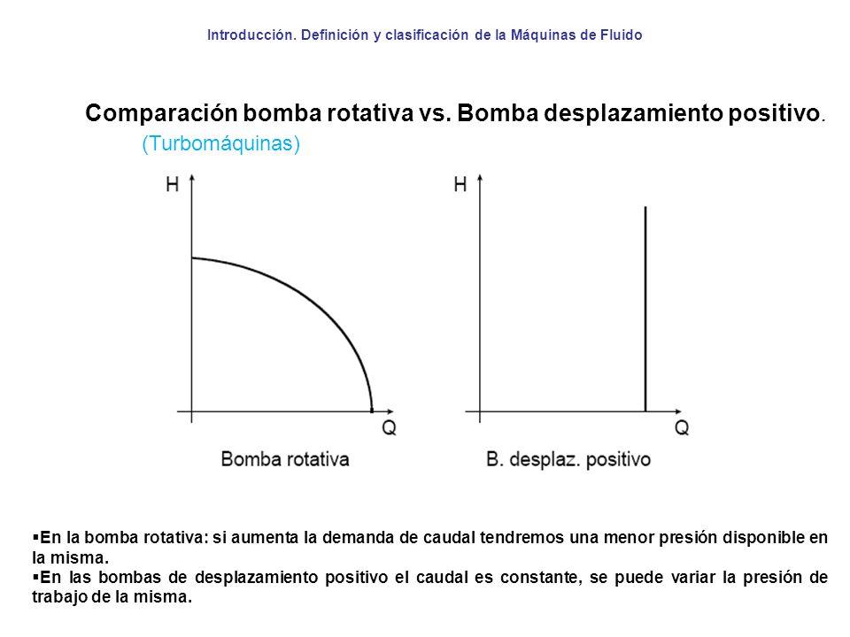Introducción. Definición y clasificación de la Máquinas de Fluido Comparación bomba rotativa vs. Bomba desplazamiento positivo. En la bomba rotativa: