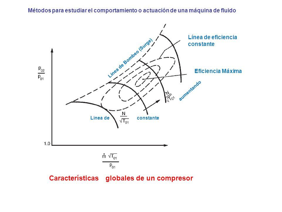 Métodos para estudiar el comportamiento o actuación de una máquina de fluido Línea de eficiencia constante Eficiencia Máxima aumentando Línea de const