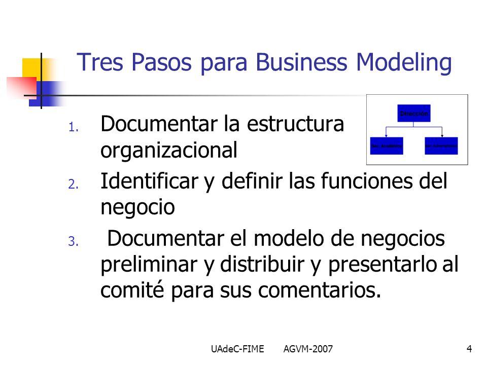 UAdeC-FIME AGVM-20074 Tres Pasos para Business Modeling 1. Documentar la estructura organizacional 2. Identificar y definir las funciones del negocio
