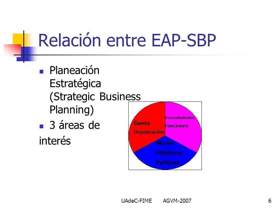 UAdeC-FIME AGVM-20076 Relación entre EAP-SBP Planeación Estratégica (Strategic Business Planning) 3 áreas de interés Misión Objetivos Políticas Proced