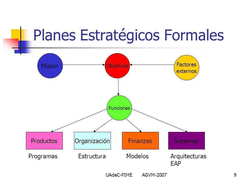 UAdeC-FIME AGVM-20079 Planes Estratégicos Formales Misión Objetivos Factores externos Funciones ProductosOrganizaciónFinanzasSistemas ProgramasEstruct