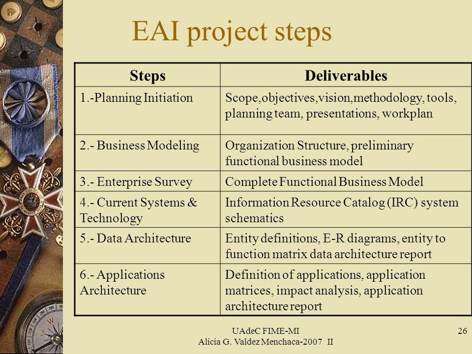 UAdeC FIME-MI Alicia G. Valdez Menchaca-2007 II 26 EAI project steps StepsDeliverables 1.-Planning InitiationScope,objectives,vision,methodology, tool