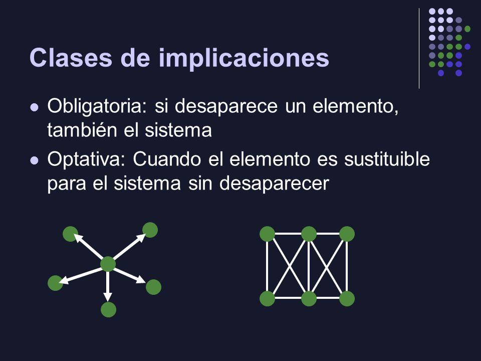 Clases de implicaciones Obligatoria: si desaparece un elemento, también el sistema Optativa: Cuando el elemento es sustituible para el sistema sin desaparecer