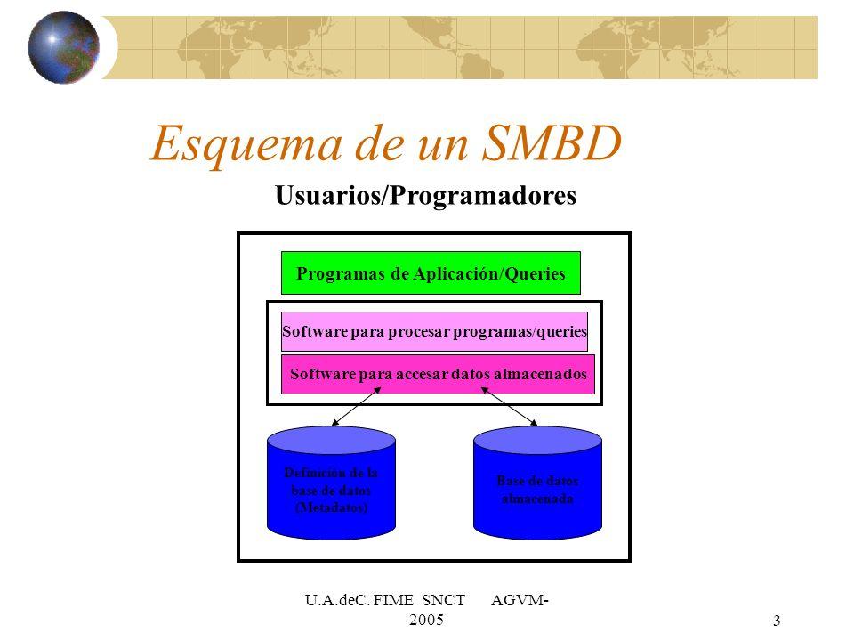 3 Programas de Aplicación/Queries Software para procesar programas/queries Software para accesar datos almacenados Definición de la base de datos (Met